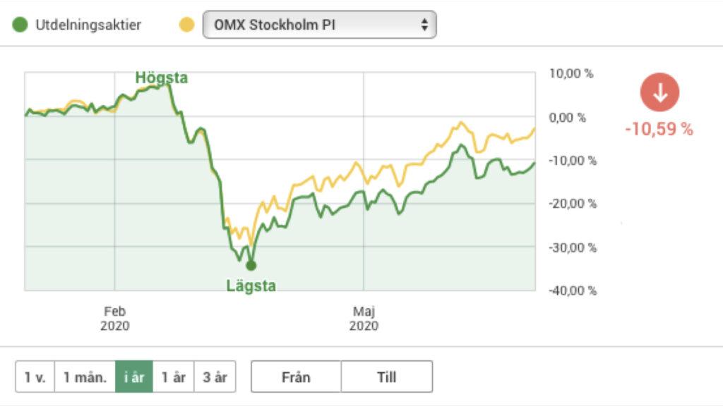 Min utdelningsportfölj: Bolag som växer och delar ut sin vinst. Årets utveckling visar att jag ligger efter index.